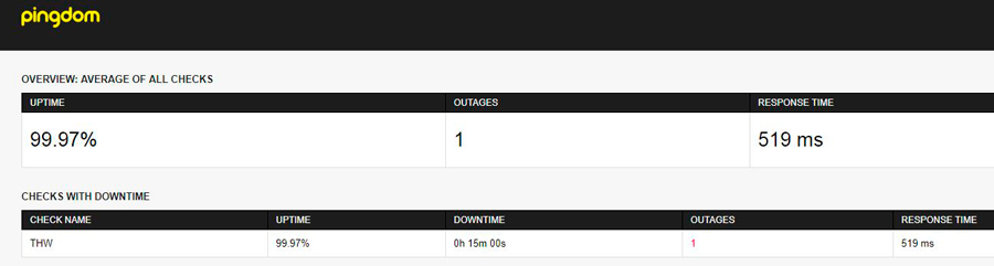 Vps hosting uptime